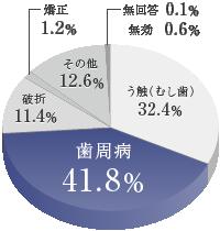 日本人が歯を失う原因