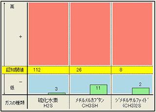 正常な状態グラフ