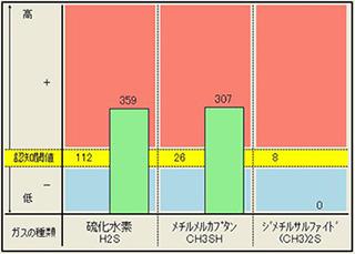 歯周病治療前グラフ