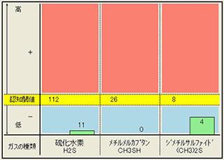歯周病治療後グラフ