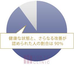 健康な状態と、さらなる改善が認められた人の割合は90%